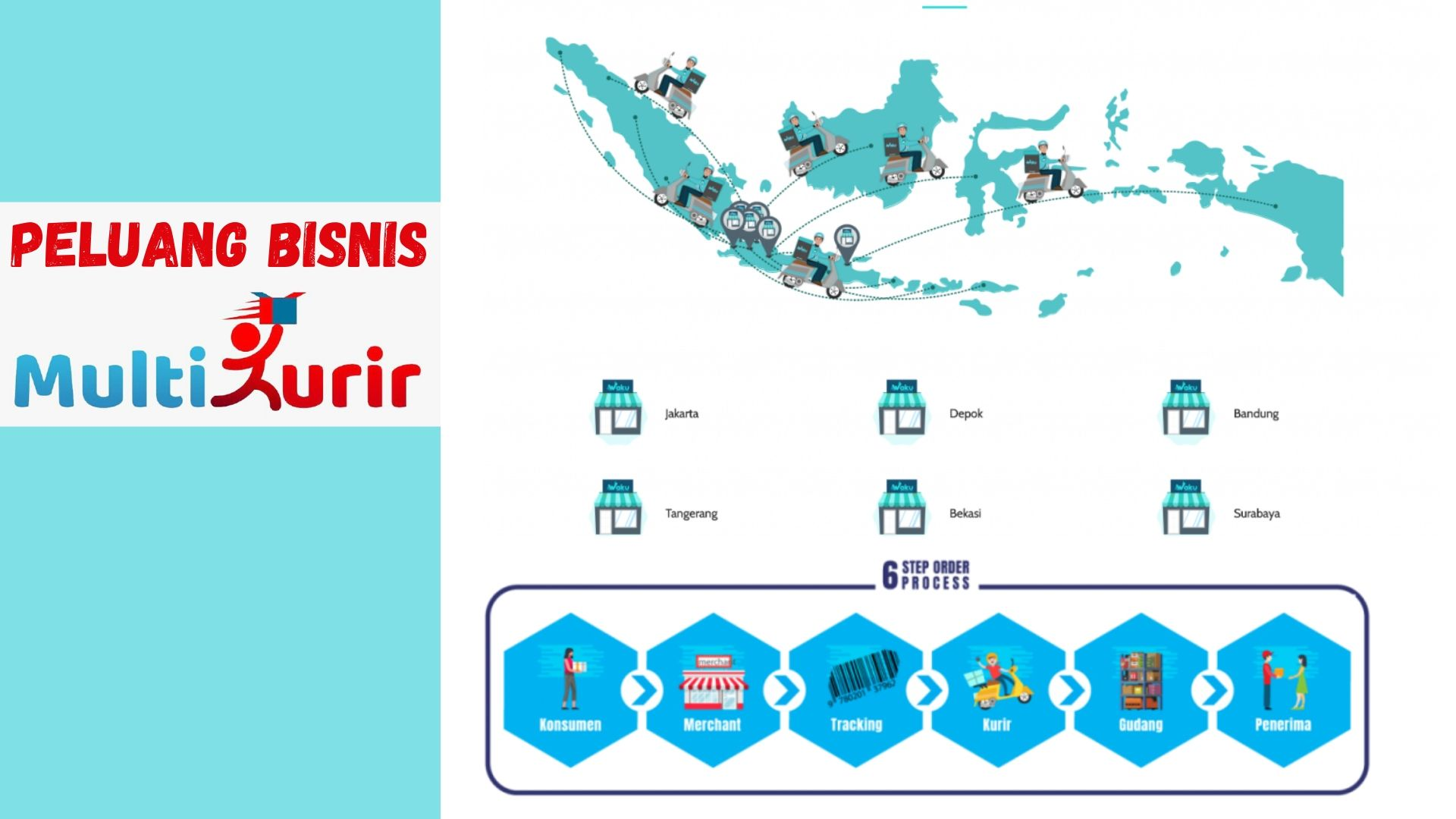 Info Peluang Bisnis Modal Kecil Pandansari Kabupaten Bogor ...